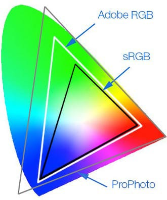 Color Space Comparison: sRGB, Adobe RGB, Pro-Photo RGB. Note how Pro-Photo RGB contains colors that our eyes can't even see!