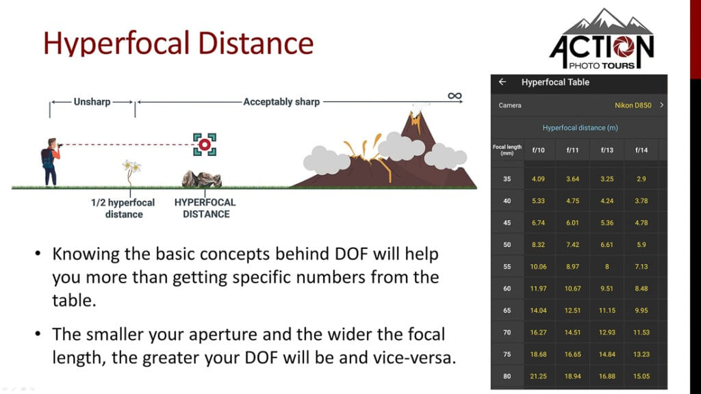 How Does Hyperfocal Distance Work